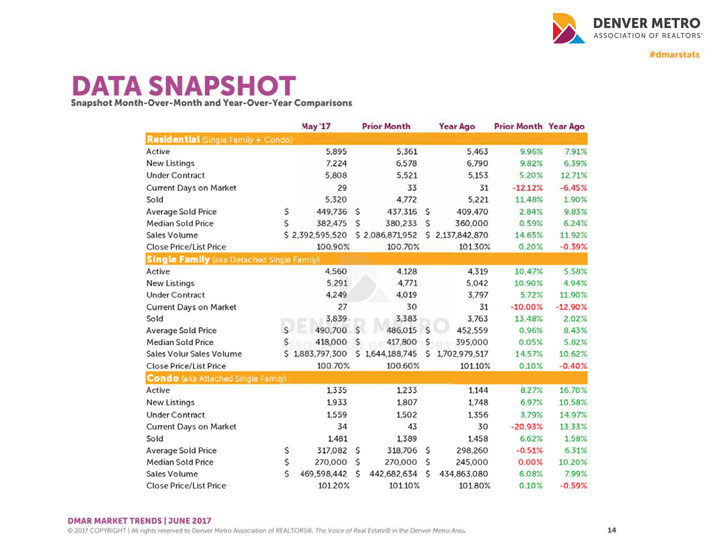denver-metro-association-realtors-snapshot-may-2017