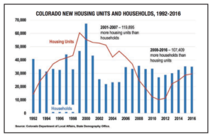 colorado_new_housing_units_households
