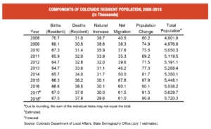 components_of_colorado_residential_population