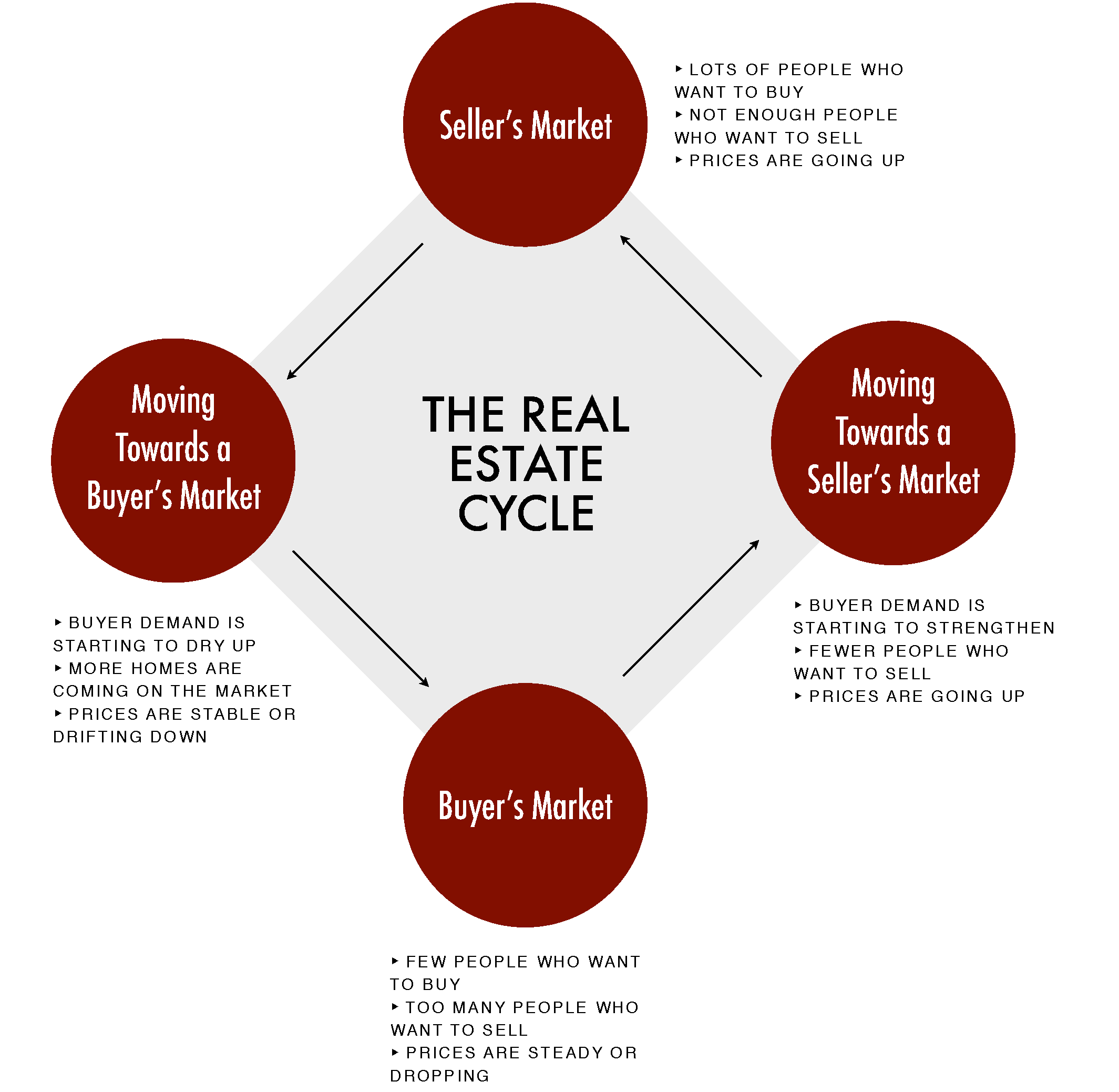 Graphic depicting the real estate market cycle, including four phases: seller's market; moving towards a buyer's market; buyer's market; and moving towards a seller's market