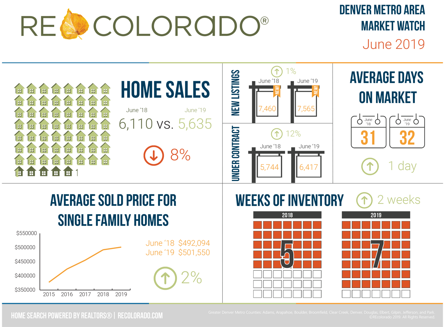 real estate market update june 2019 denver metro area