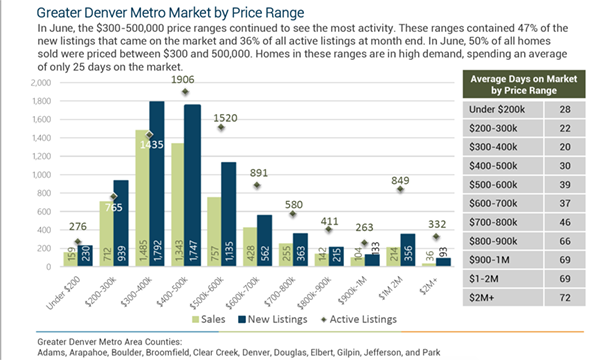 denver metro real estate market update june 2019 home sales by price range