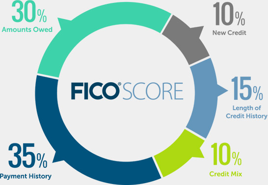 boost your credit score fico components