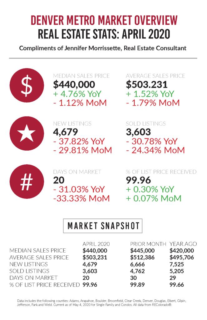 April 2020 real estate statistics Denver metro market overview