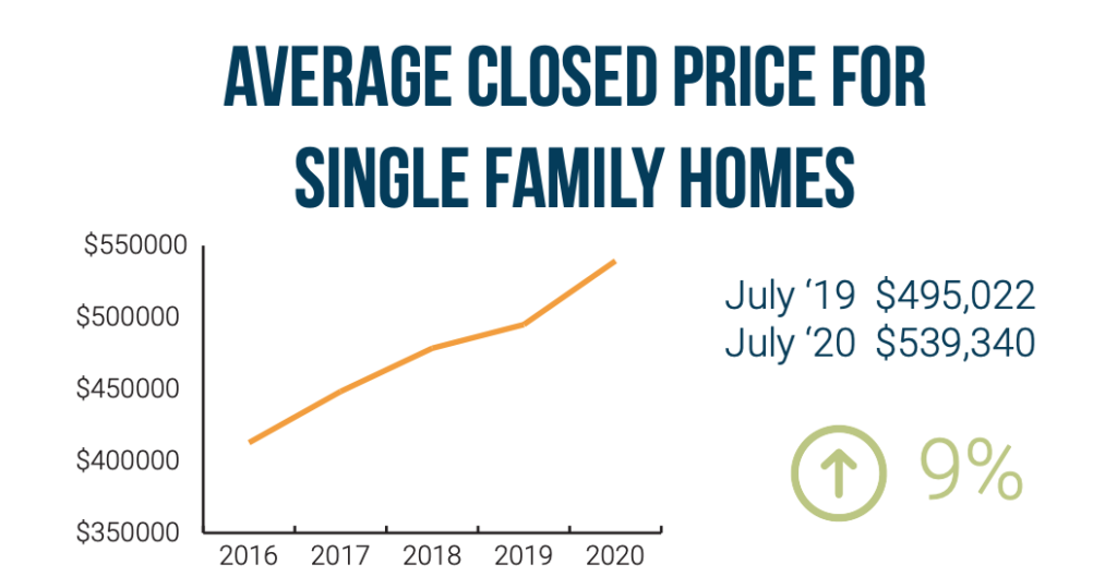 A graphic showing the average closed price for single family homes in the Denver metro area from 2016 through July 2020