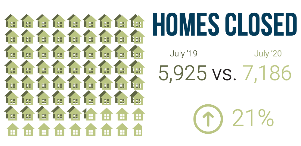 A graphic comparing the number of homes closed in July 2020 vs. July 2019